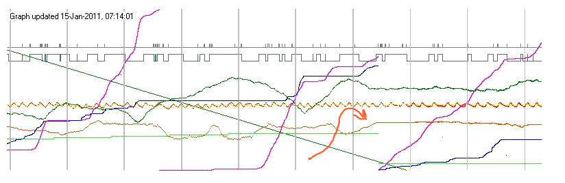 FarWatch graph of logged weather data